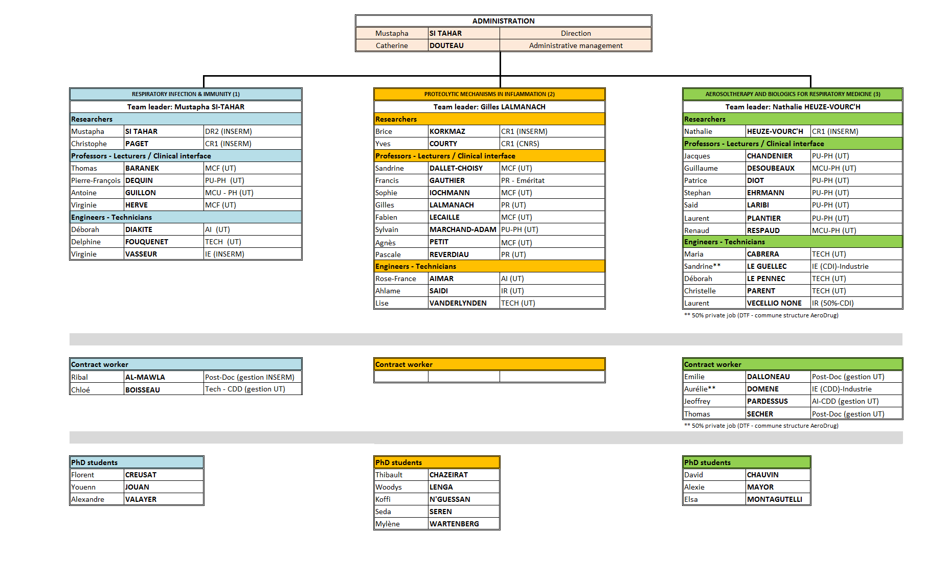 Organization chart 2018